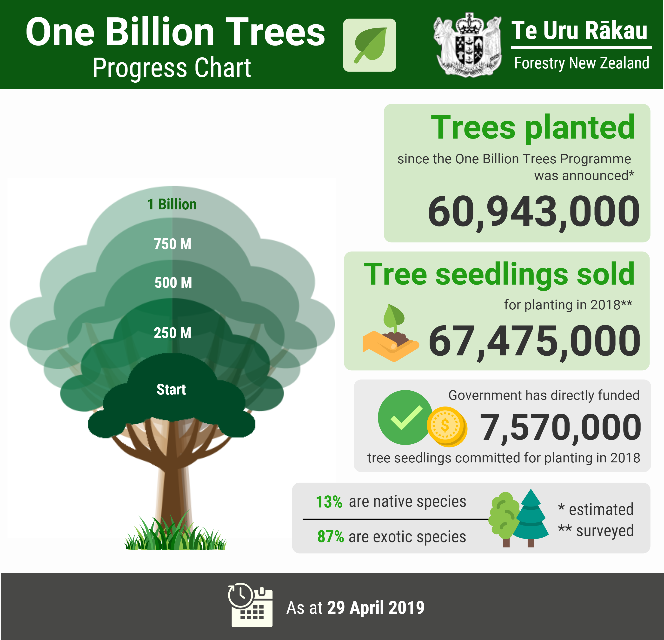 Image result for one billion trees programme